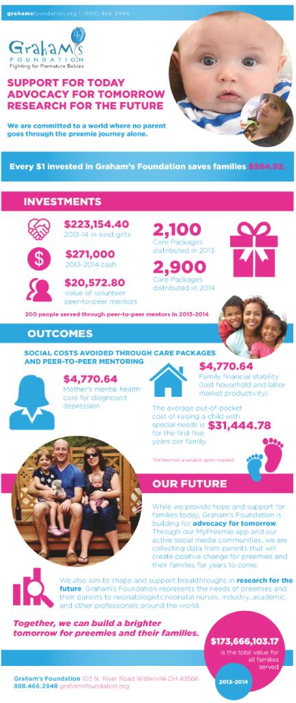 grahams foundaton advocacy infographic preemies